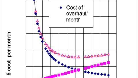 Optimise overhauls of pumps to save energy