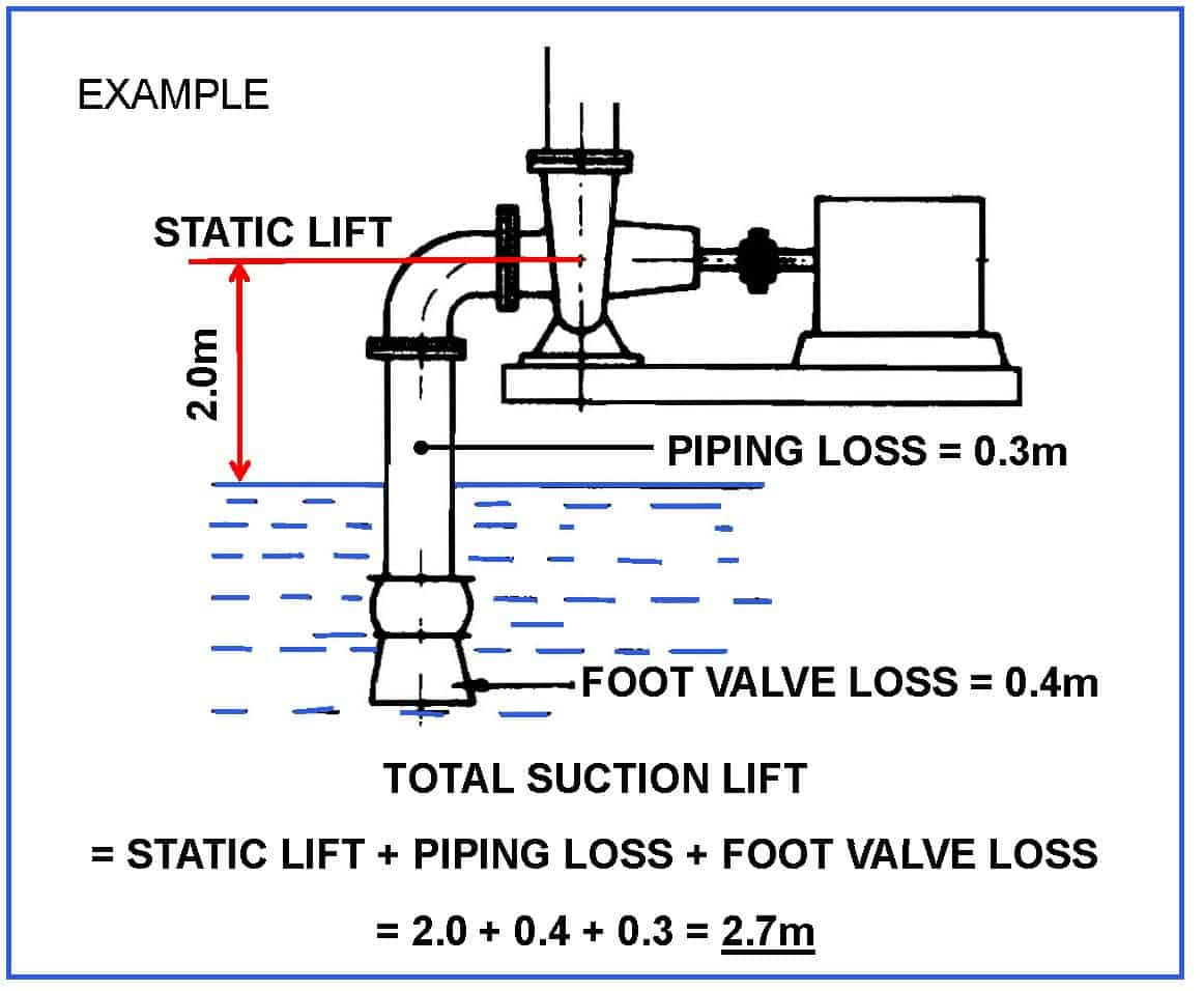 Astall Suct Lift Diagram Fig2  U2013 Pump Industry Magazine