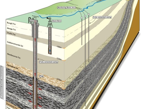 Pump operations and coal seam gas