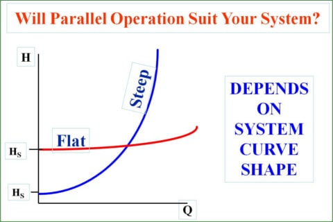 Understanding pump curves #3: centrifugal pumps in parallel