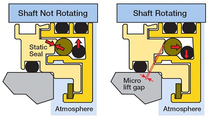 """Figure 5: Because there are no sharp edges to contact, the two """"dynamic"""" (moving"""") O-rings (see arrows) in this bearing housing protector seal will have extremely long life (Source: AESSEAL plc, Rotherham UK, and Rockford, TN)"""