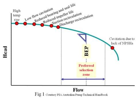 Understanding pump curves #5 : Minimum flow – part one