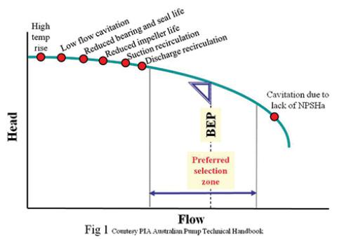 Understanding pump curves #6 : Minimum Flow