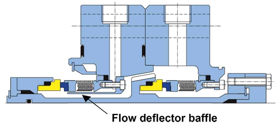 Figure 5: Face-to-back bellows seal with deflector baffle. This baffle guides the barrier fluid towards the seal faces (Source: AESSEAL plc., Rotherham, UK, and Rockford, TN)