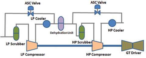Optimisation of centrifugal compressor re-wheel design