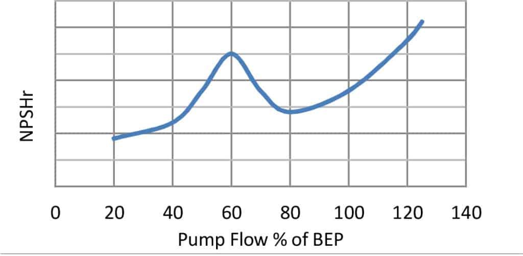 Figure 1b. Unstable NPSHr characteristic.