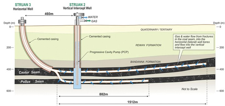 Cross-section view of the Struan 3 dual lateral well, intersecting the Struan 2 vertical well (not to scale)