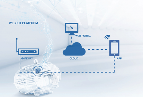 Technology and connectivity for an even more efficient industry 4.0
